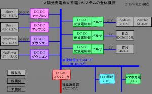 自立太陽光発電システム201508