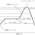オフグリッド直流電力システム開発(28) リフロー釜完成!