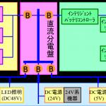 オフグリッド直流電力システム評価(1) 本格的な評価を企画