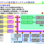 オフグリッド直流電力システム開発(32) 我が家のオフグリッド直流電力システム