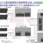 オフグリッド電力システムの導入(2) システム設計